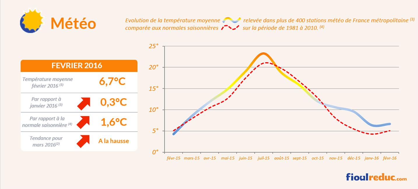 Baromètre des prix du fioul de février 2016 - Évolutions des températures