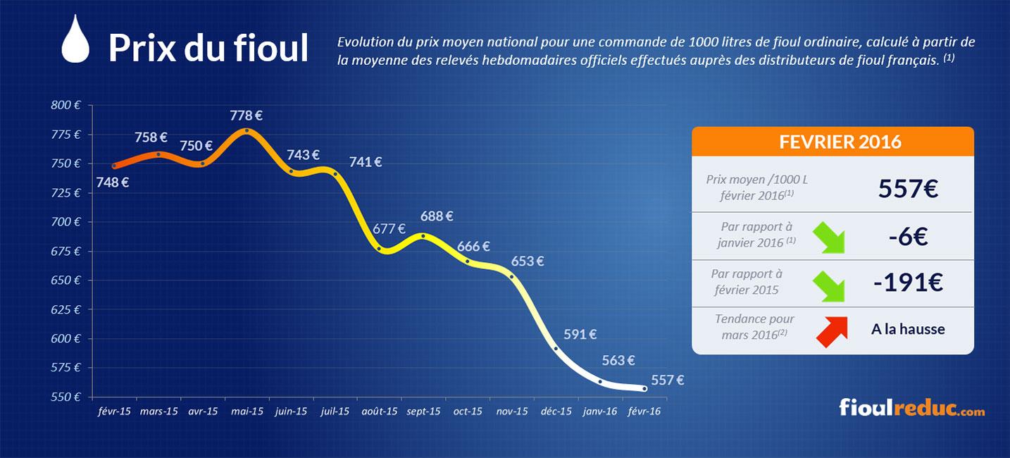 Baromètre des prix du fioul de février 2016 - Évolutions des cours du fioul