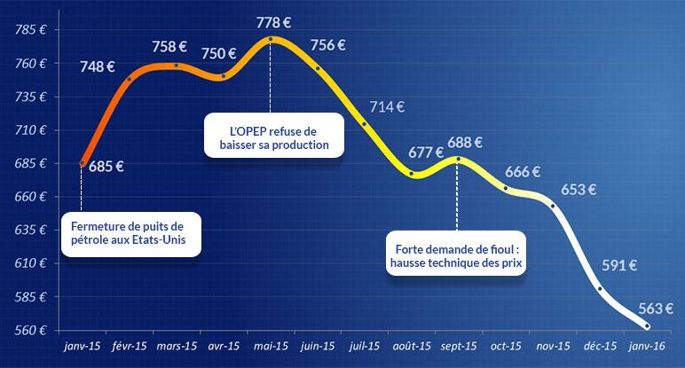 Volution du cours du fioul en 2015 une chute record des prix fioulreduc - Prix du litre de fioul ...