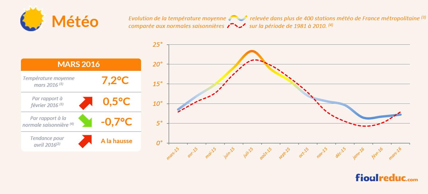 Baromètre des prix du fioul de mars 2016 - Évolutions des températures