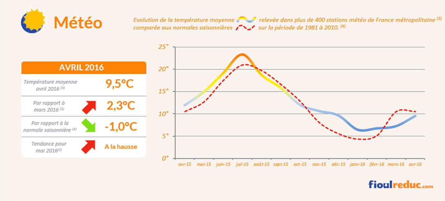 Baromètre des prix du fioul de avril 2016 - Évolutions des températures