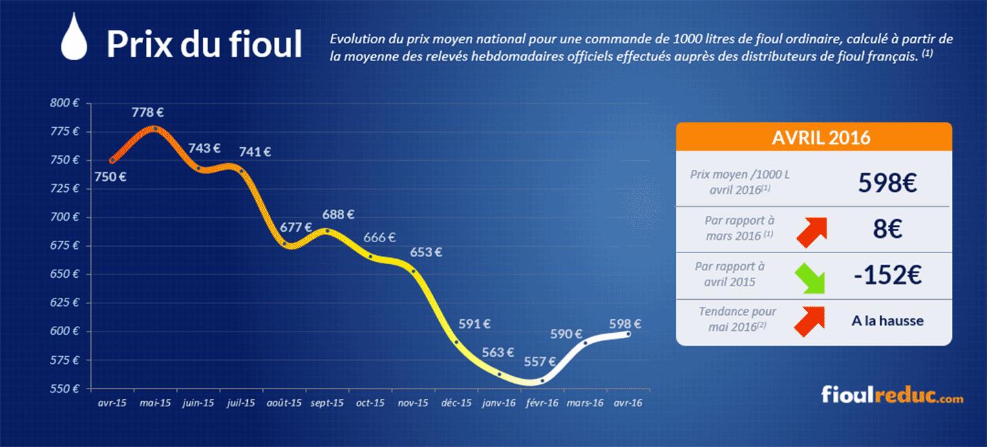 Baromètre des prix du fioul d'avril 2016 - Evolution des cours du fioul
