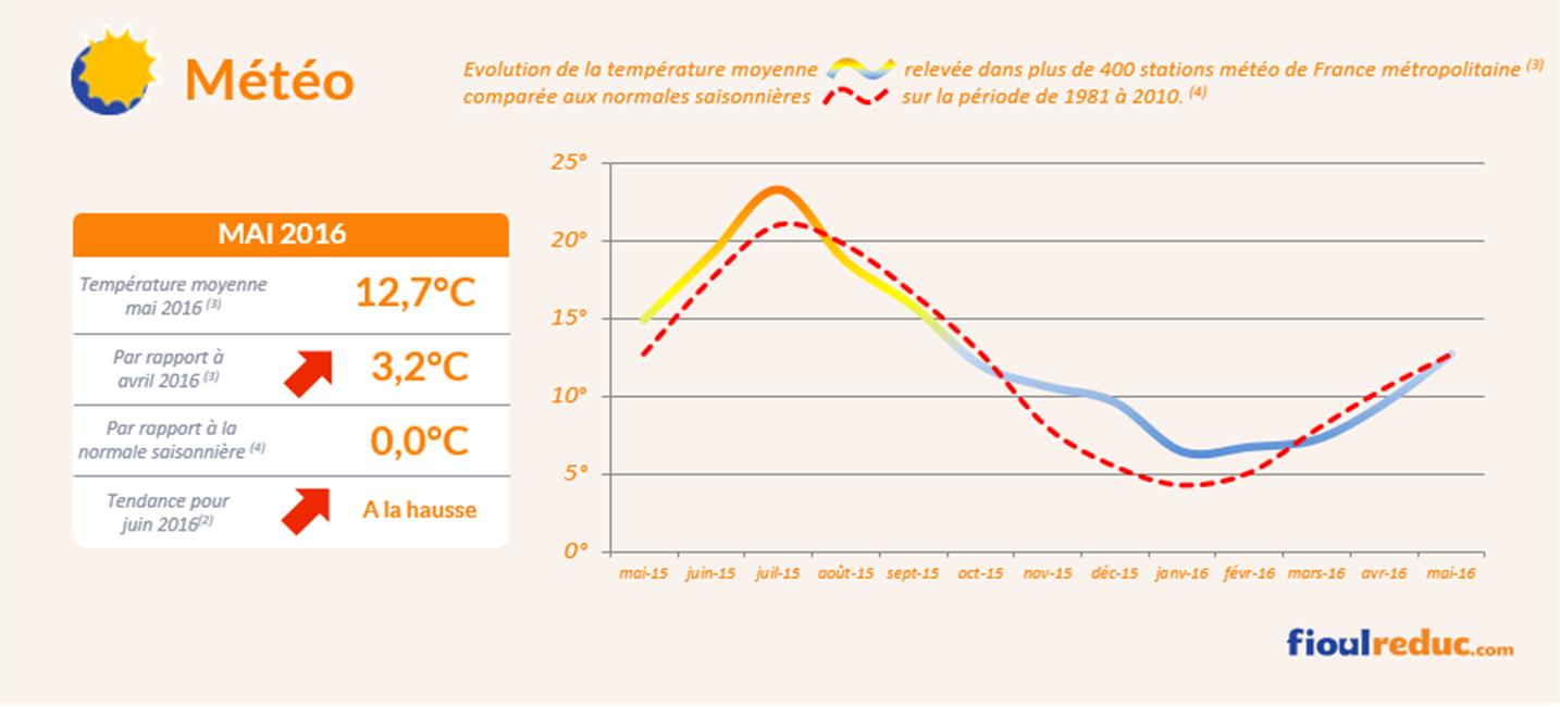 Baromètre des prix du fioul de mai 2016 - Évolutions des températures