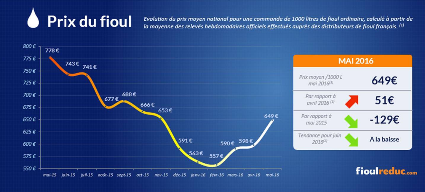 Baromètre des prix du fioul de mai 2016 - Evolution des cours du fioul