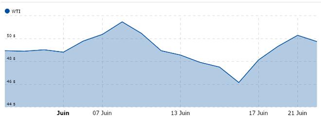 Evolution du cours du pétrole WTI la veille du référendum du Brexit - Source Boursorama