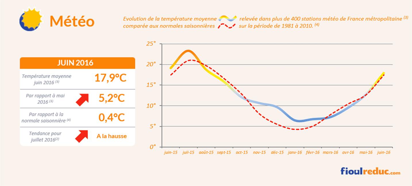 Baromètre des prix du fioul de juin 2016 - Évolutions des températures