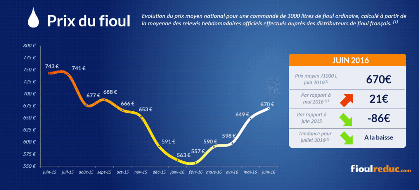 Baromètre des prix du fioul de juin 2016 - Evolution des cours du fioul