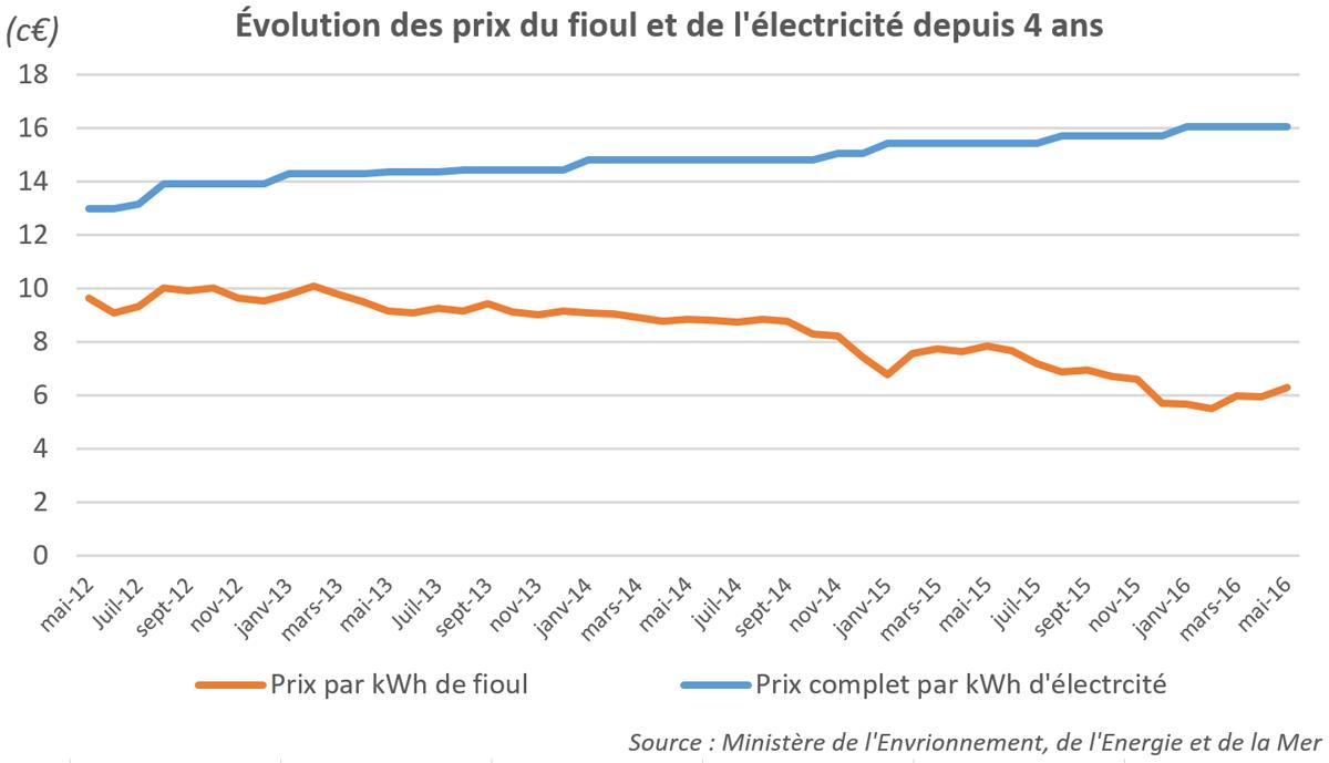Evolution du prix du fioul et de l'électricité depuis 4 ans