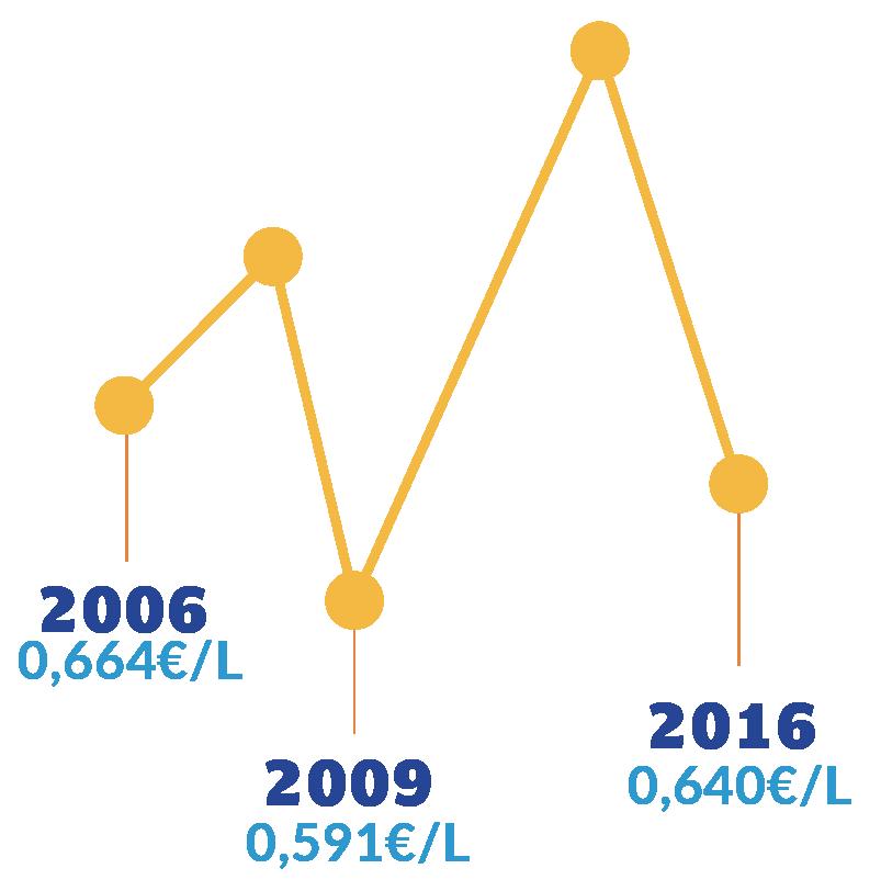 prix-graph