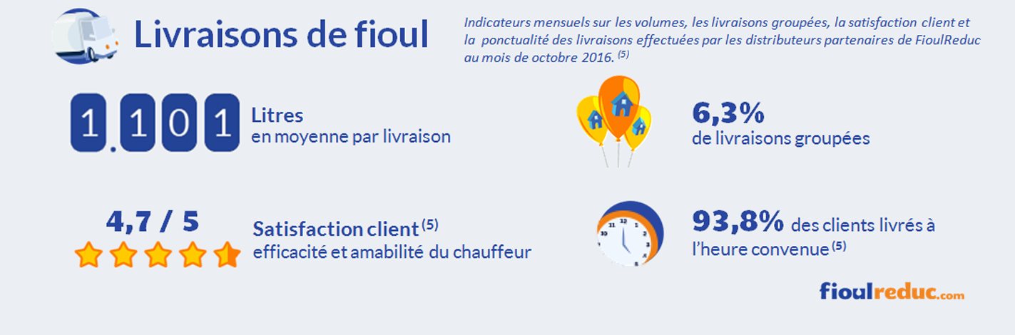 baromètre fioul octobre 2016 volume