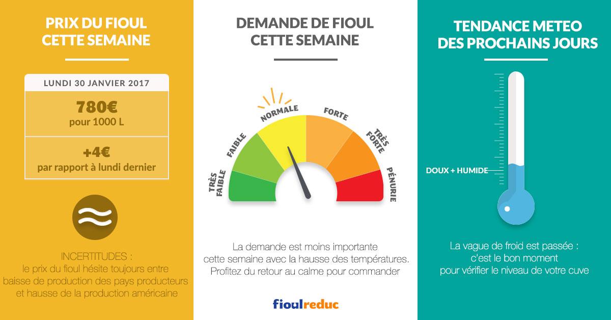 fioulometre tendance prix demande météo semaine 5 du 30 janvier 2017