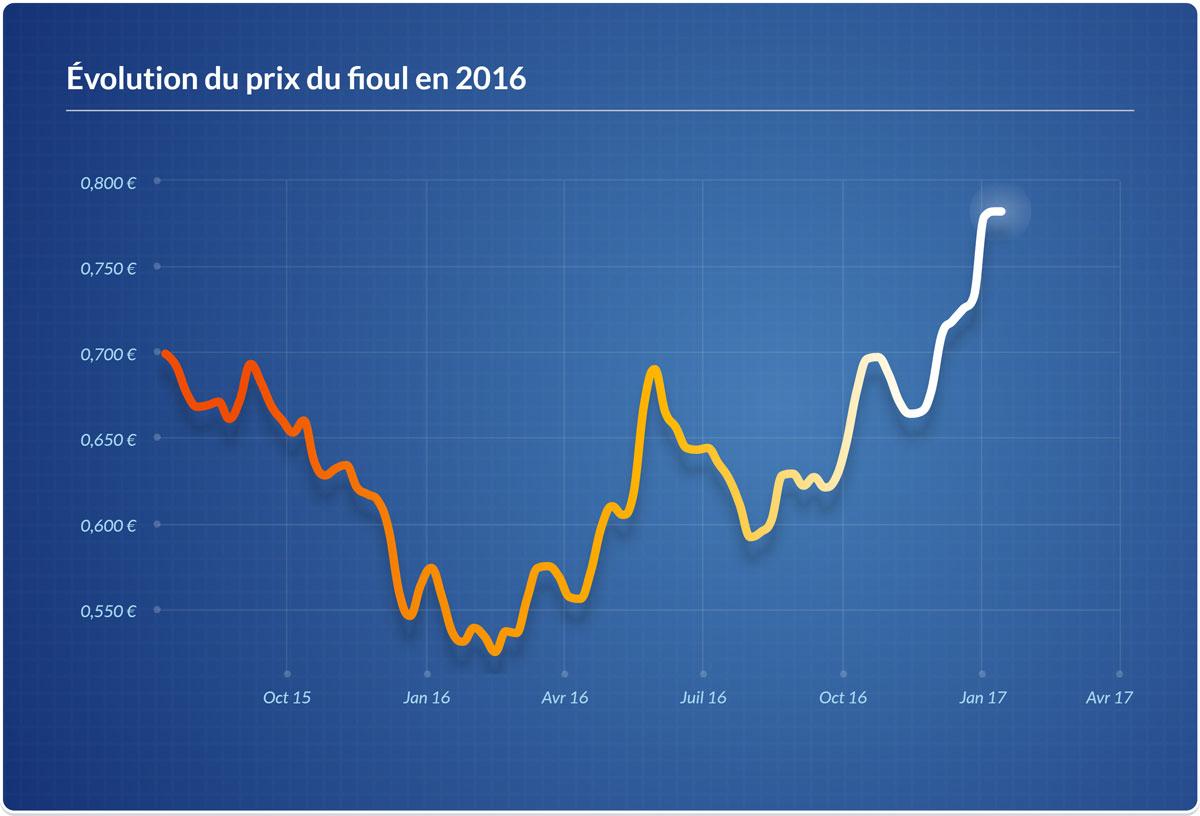Graphique représentant l'évolution du prix du fioul pour l'année 2016