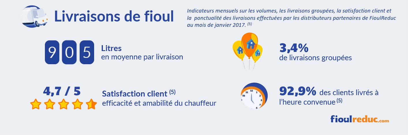 baromètre fioul janvier 2017 volume