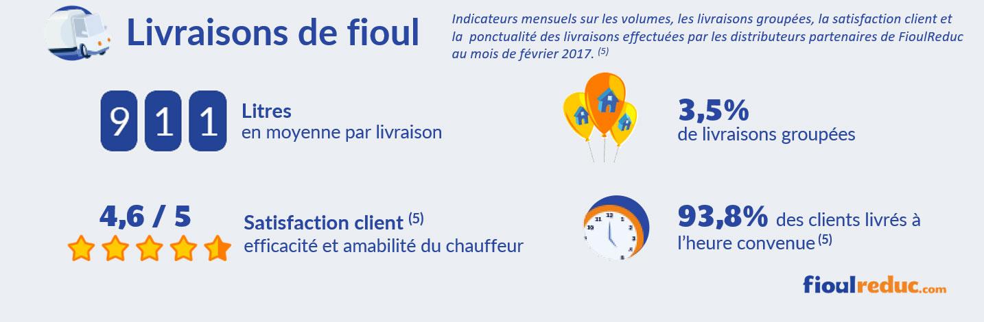 baromètre fioul février 2017 volume