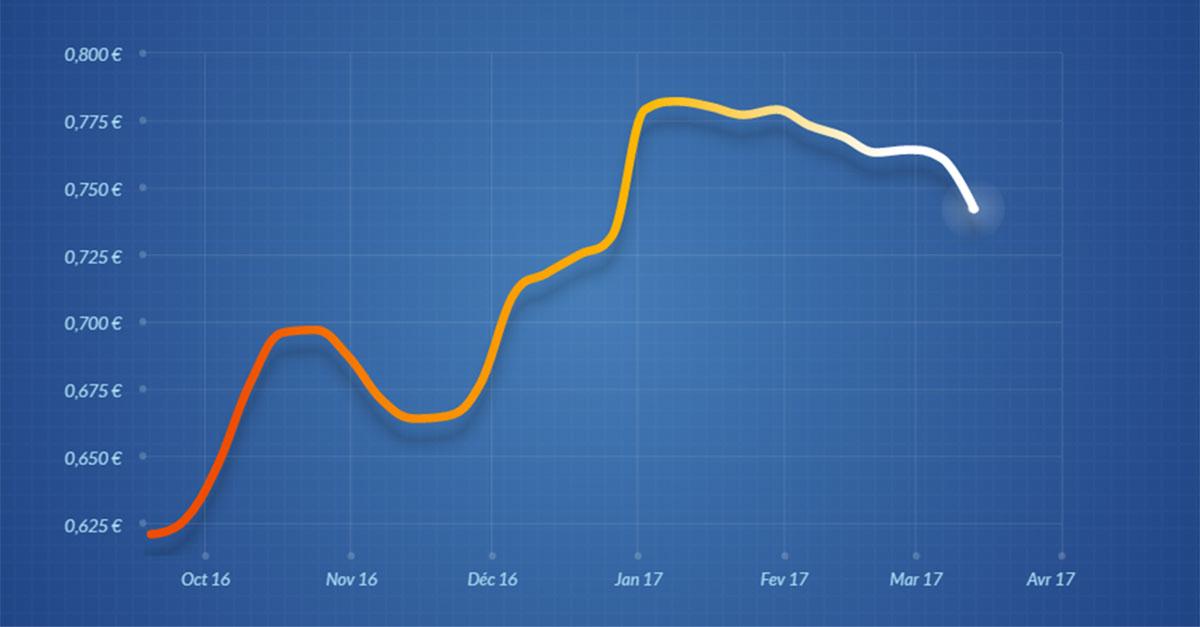 évolution du prix du fioul depuis octobre 2016
