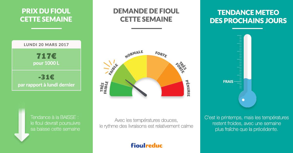717€ prix pour 100 litre de fioul le 20 mars 2017, -31€ par rapport à lundi dernier, la tendance est la baisse avec une demande en fioul faible et des températures fraîches pour cette semaine