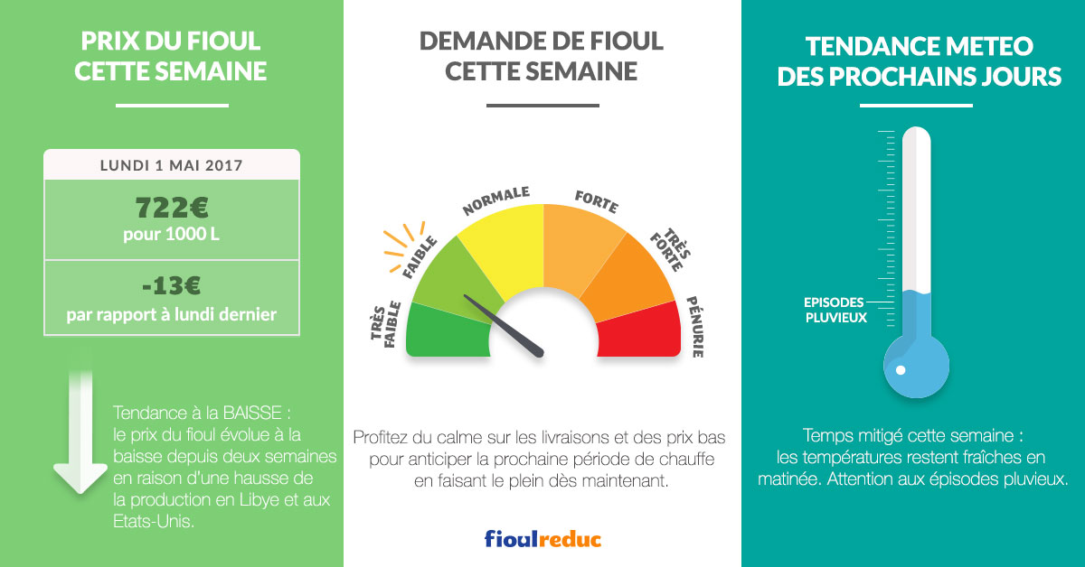 fioulometre prix fioul demande météo semaine du 1er mai 2017