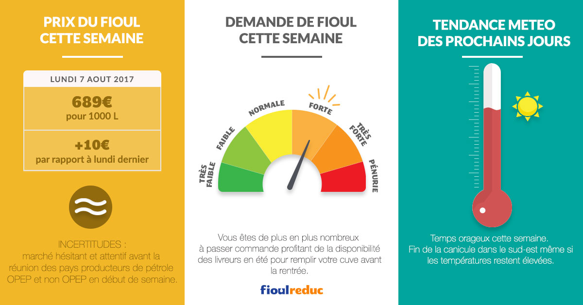 fioulometre prix fioul demande météo semaine du 7 aout 2017