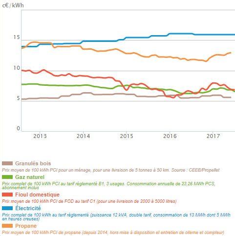 Evolution du prix des principales énergies de chauffage en France (en centimes d'euros par kwH PCI)