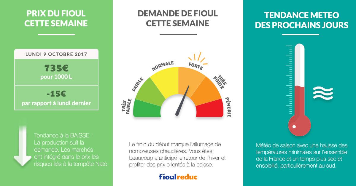fioulometre tendance prix du fioul demande et météo semaine du 09 octobre 2017