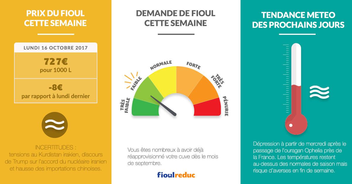 fioulometre tendance prix du fioul demande et météo semaine du 16 octobre 2017