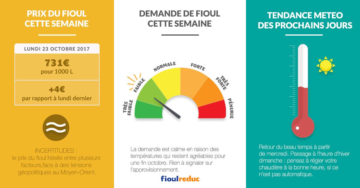fioulometre tendance prix du fioul demande et météo semaine du 23 octobre 2017