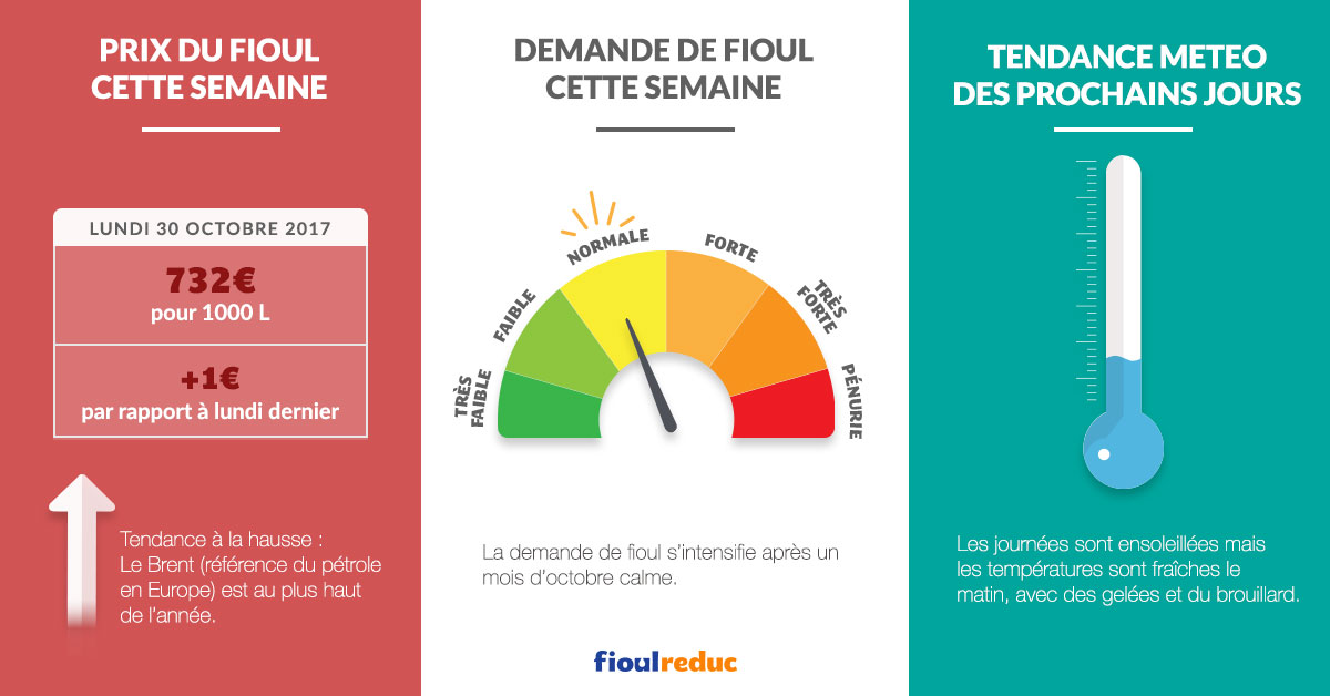 fioulometre tendance prix du fioul demande et météo semaine du 30 octobre 2017