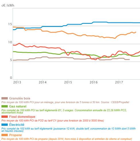 Evolution du prix des principales énergies de chauffage en France jusque novembre 2017 (en centimes d'euros par kwH PCI)