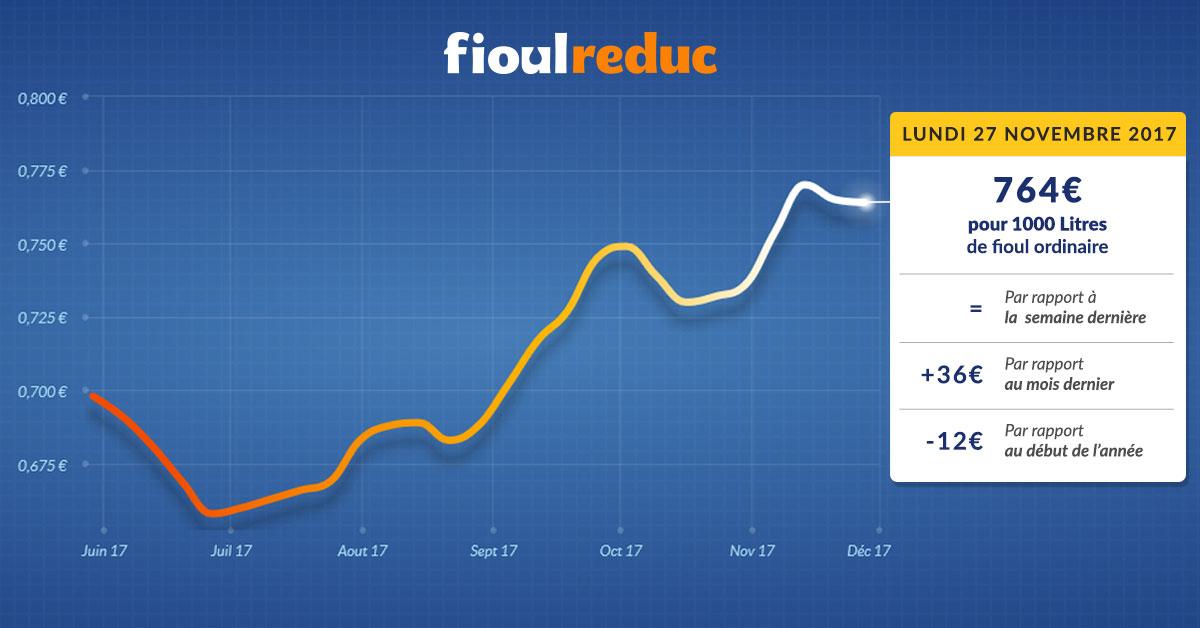 graphique évolution du prix du fioul lundi 27 novembre 2017