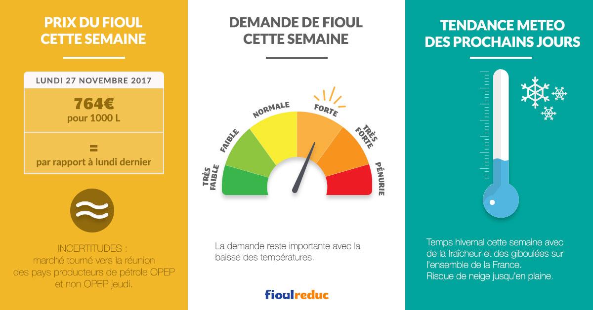fioulometre tendance prix du fioul demande et météo semaine du 27 novembre 2017
