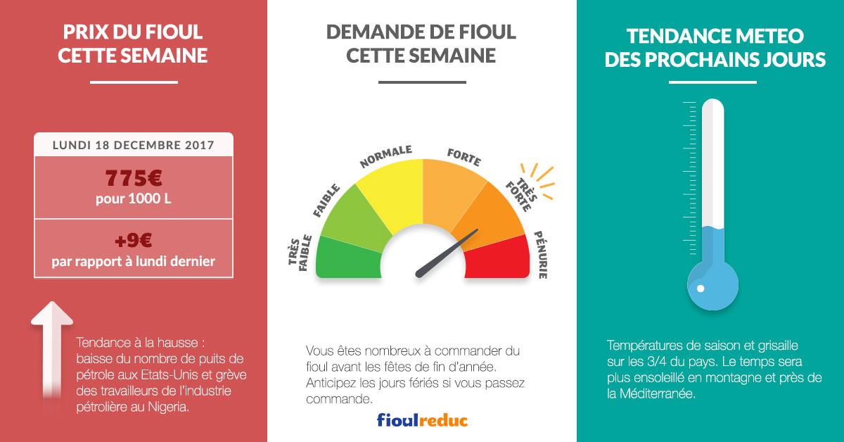 fioulometre tendance prix du fioul demande et météo semaine du 18 décembre 2017