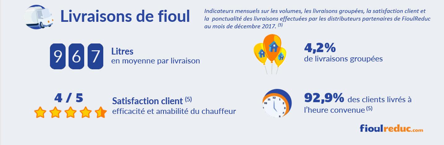 baromètre fioul décembre 2017 volume