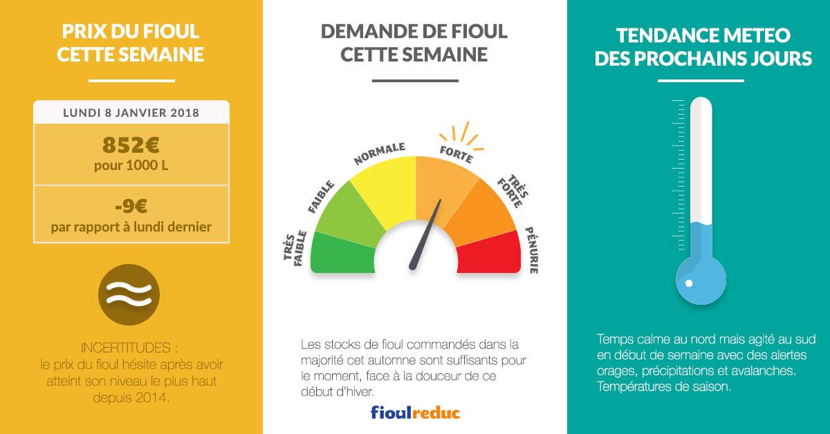 fioulometre tendance prix du fioul demande et météo semaine du 8 janvier 2018