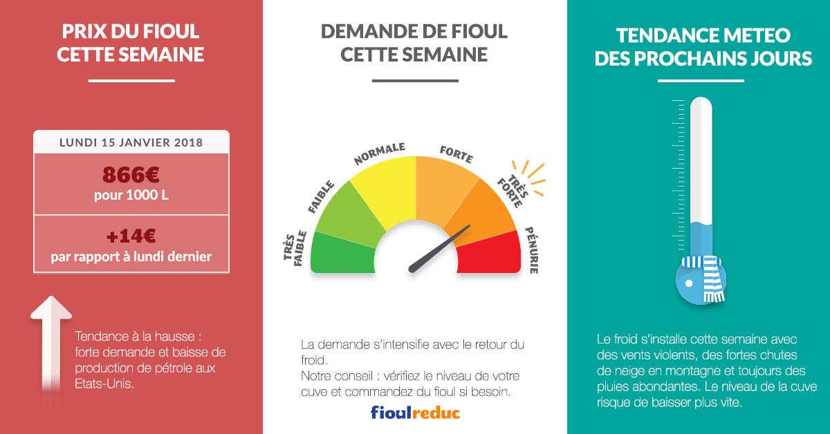 fioulometre tendance prix du fioul demande et météo semaine du 15 janvier 2018