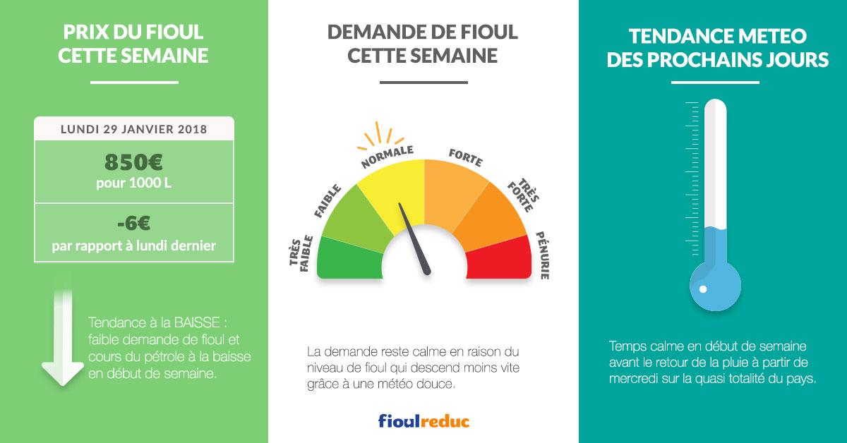fioulometre tendance prix du fioul demande et météo semaine du 29 janvier 2018