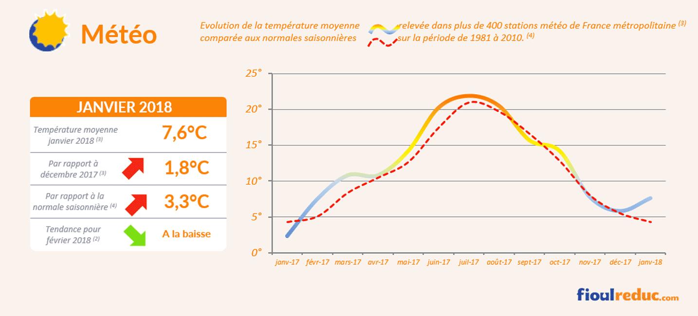 baromètre fioul janvier 2018 météo