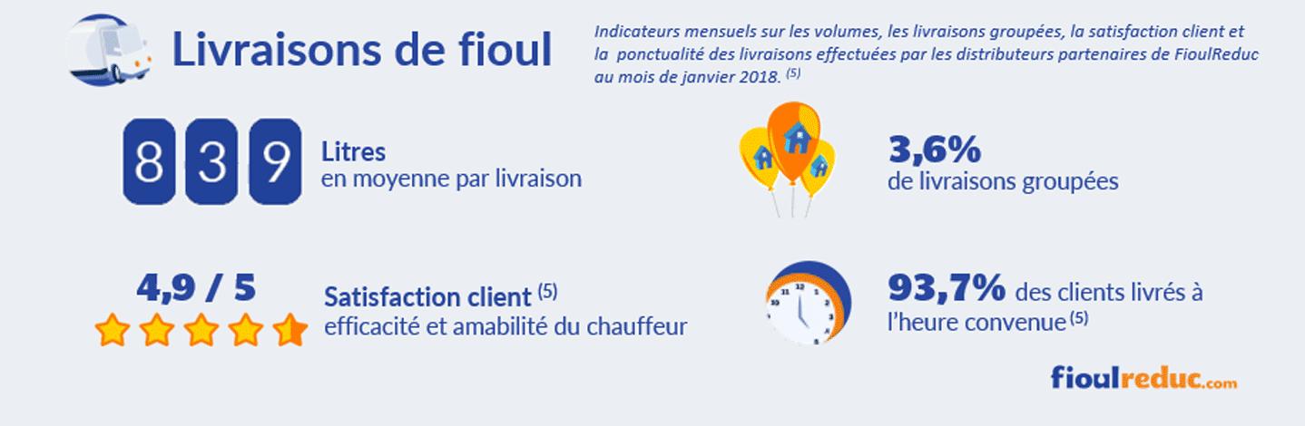 baromètre fioul janvier 2018 volume