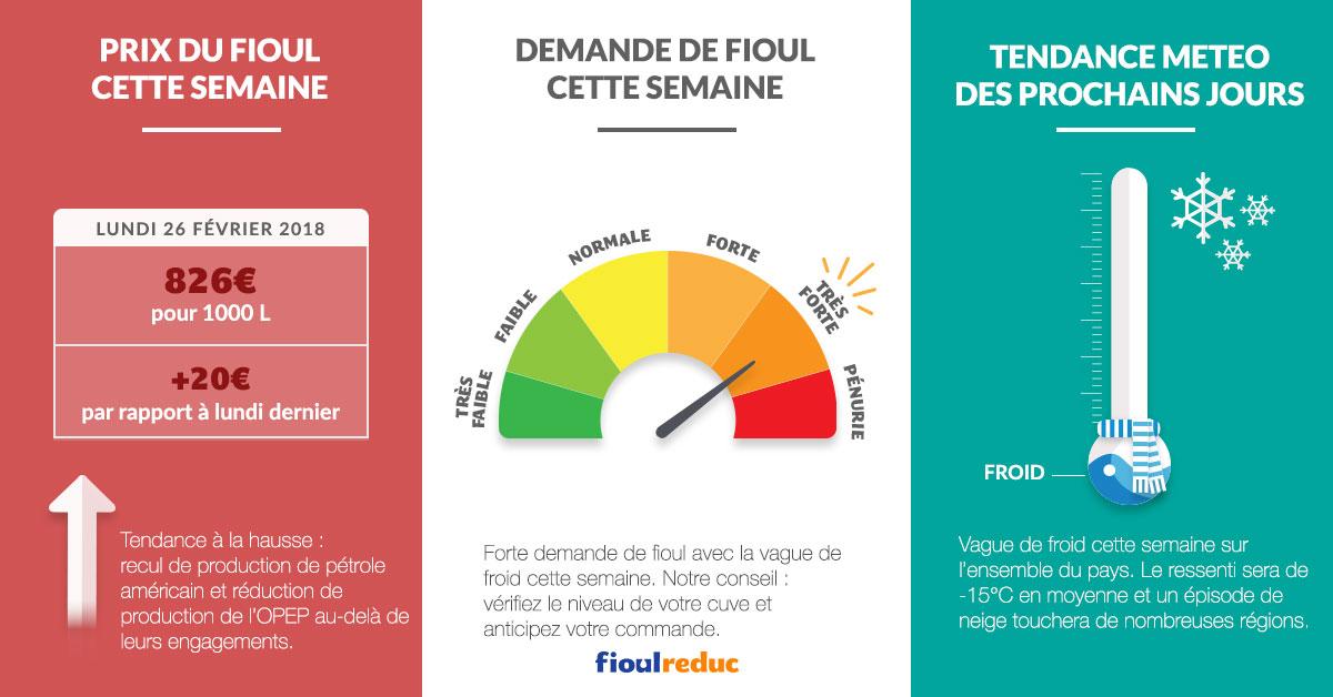 fioulometre tendance prix du fioul demande et météo semaine du 26 février 2018