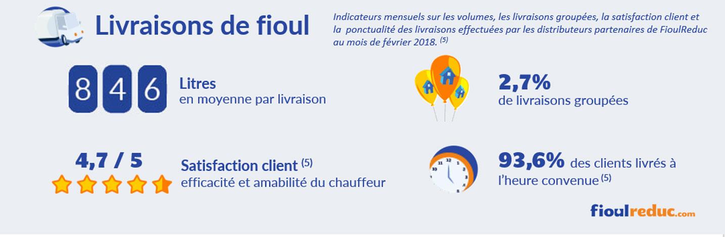 baromètre fioul février 2018 volume