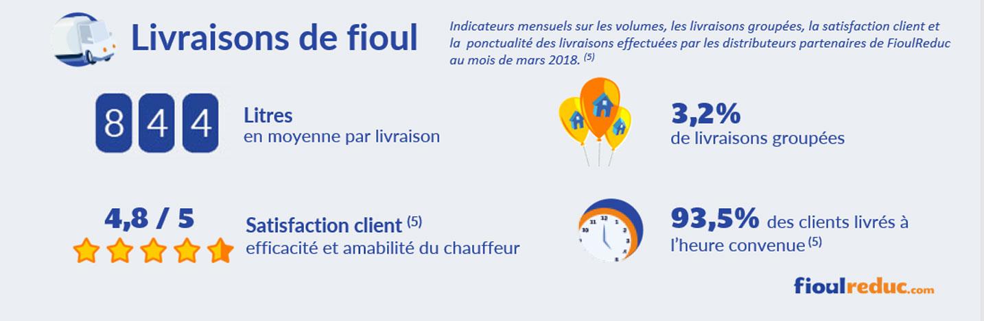 baromètre fioul mars 2018 volume