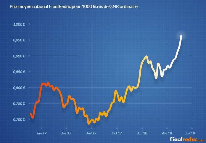 Graphique d'évolution du prix du GNR