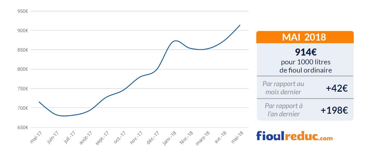 baromètre prix fioul mai 2018