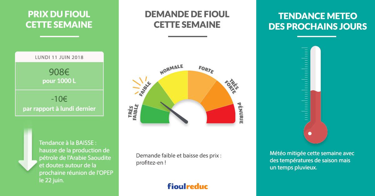 Fioulometre tendance prix du fioul demande et météo semaine du 11 juin 2018