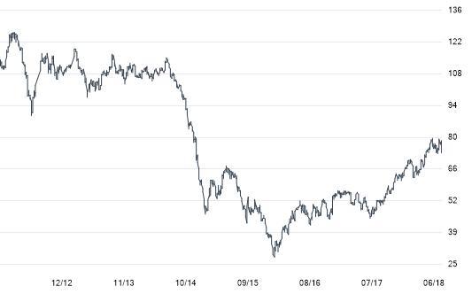 graphique évolution du cours du pétrole Brent de 2012 à juillet 2018