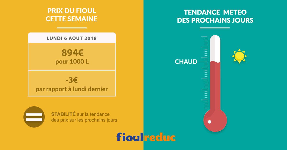 Fioulometre tendance prix du fioul et météo semaine du 6 août 2018