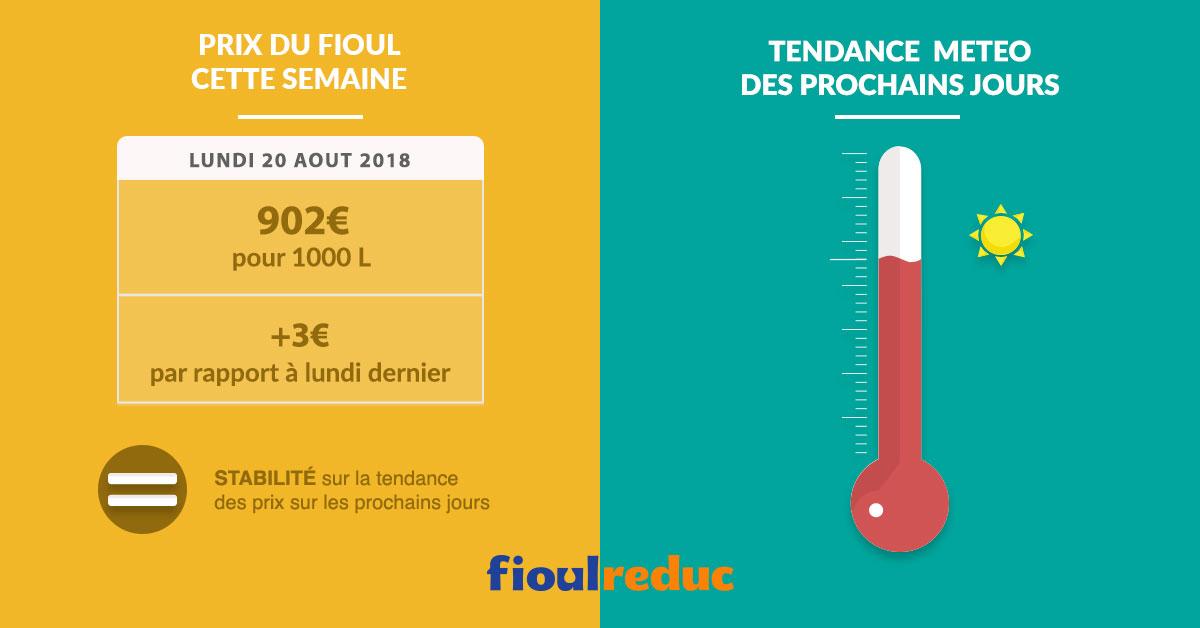 Fioulometre tendance prix du fioul demande et météo semaine du 20 août 2018