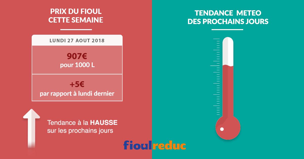 Fioulometre tendance prix du fioul demande et météo semaine du 27 août 2018