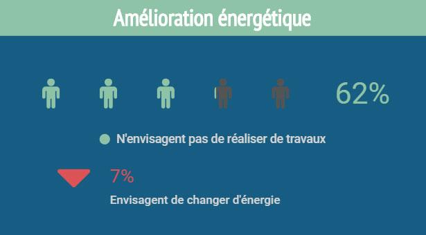infographie enquête FioulReduc bilan de consommation fioul amélioration énergétique