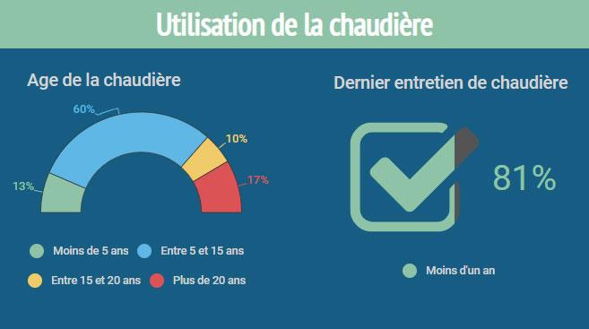 infographie enquête FioulReduc bilan de consommation fioul utilisation chaudière