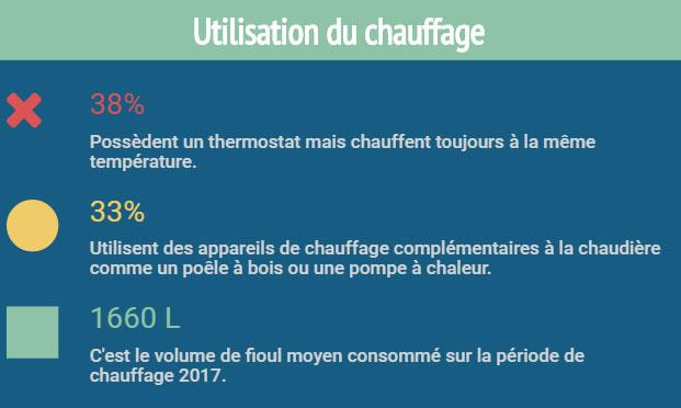 infographie enquête FioulReduc bilan de consommation fioul utilisation chauffage